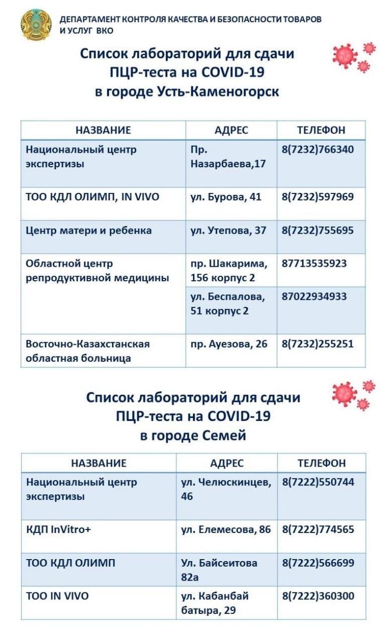 Адреса тестирования на коронавирус в Усть-Каменогорске