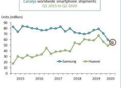 Huawei впервые обошла Samsung на мировом рынке смартфонов