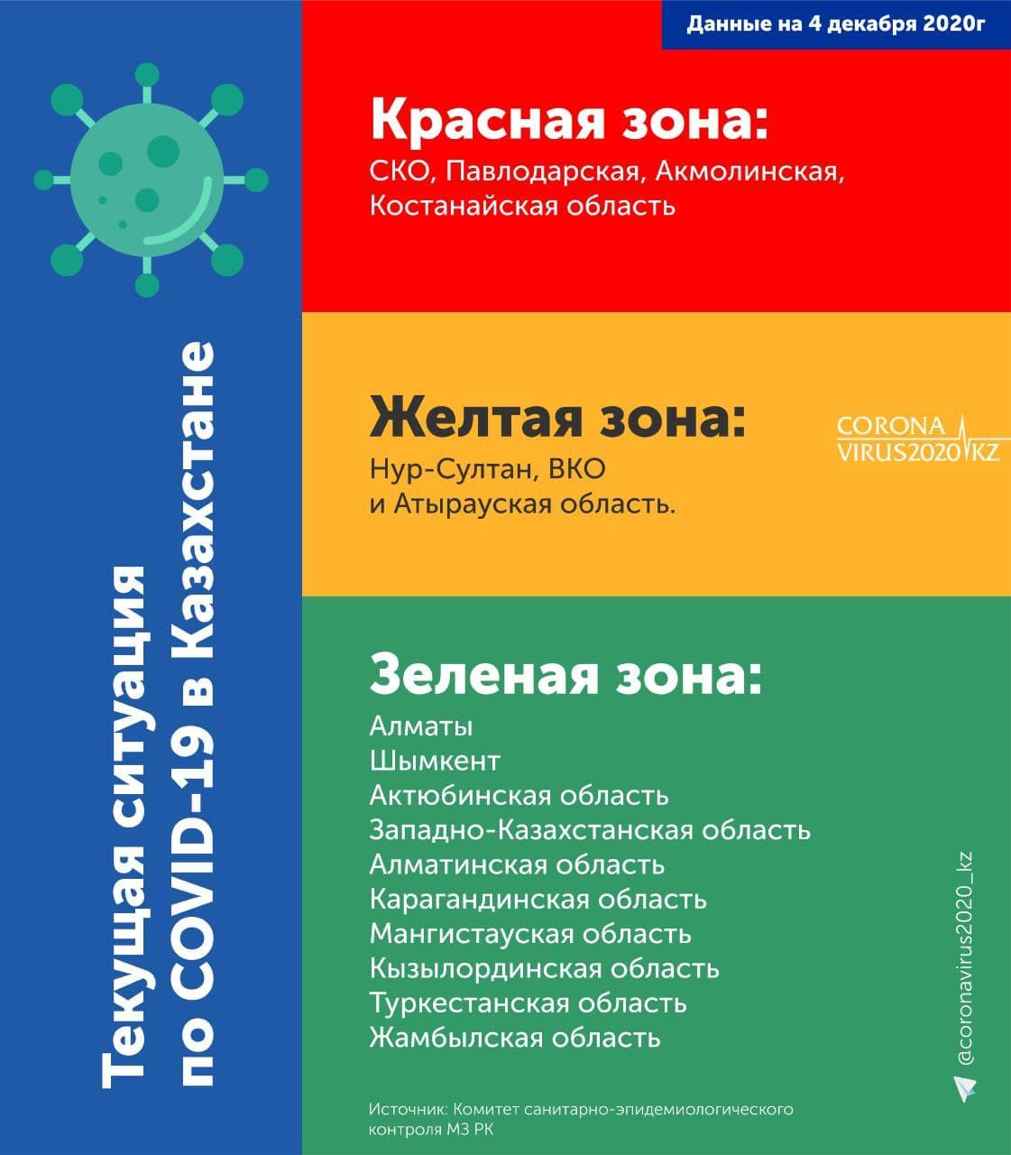 Коронавирус в Казахстане статистика