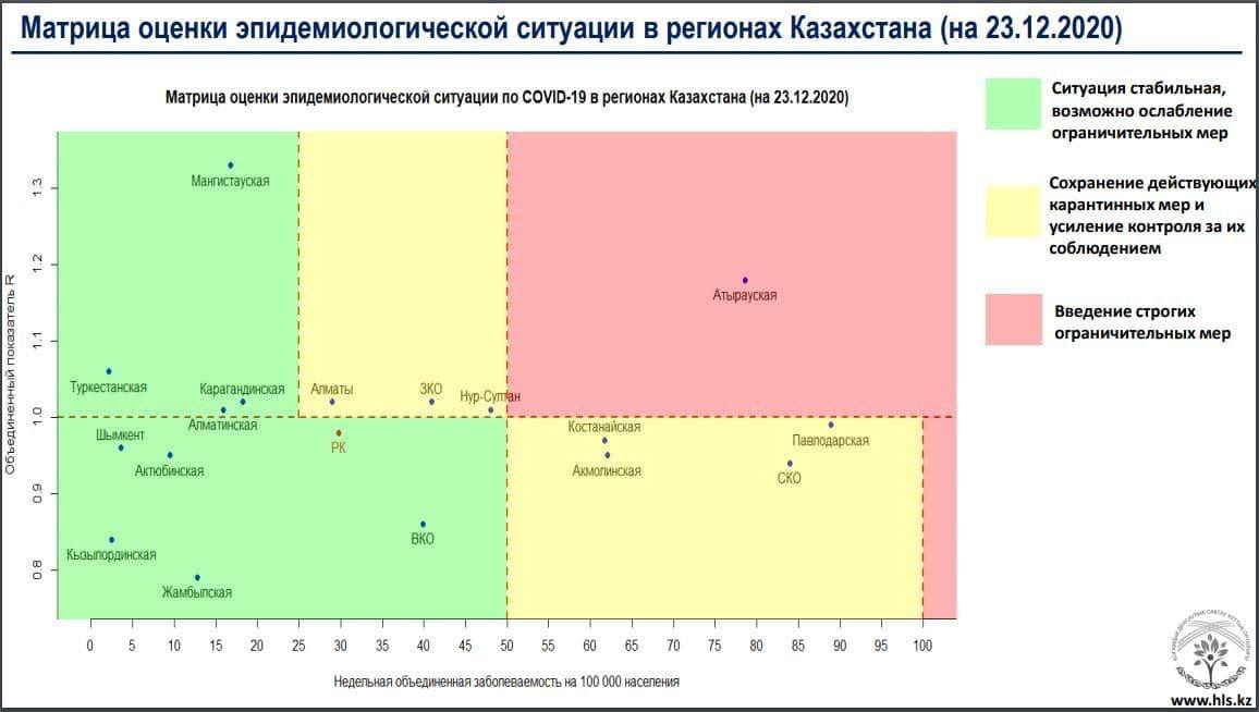 """Алматы вернулся в """"желтую"""" зону по COVID-19, информация по заболеваемости в стране"""