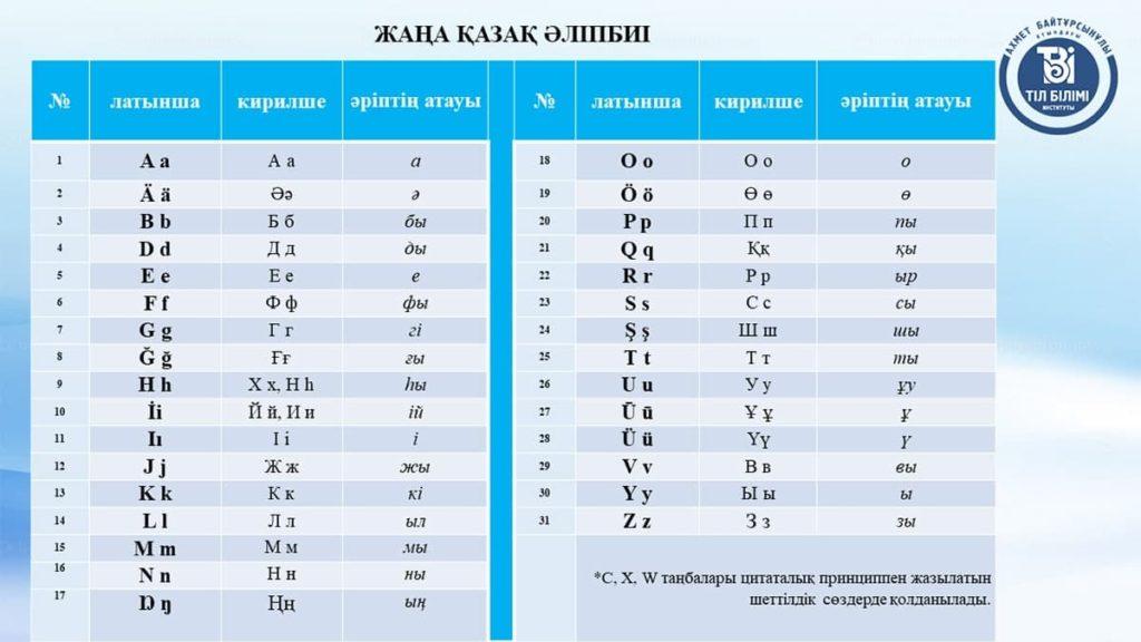 Общественности представили усовершенствованный казахский алфавит на латинице