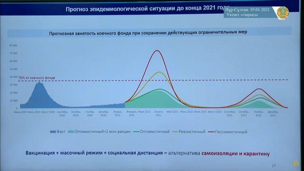 Прогноз по короновирусу в Казахстане на февраль и март от Алексея Цоя