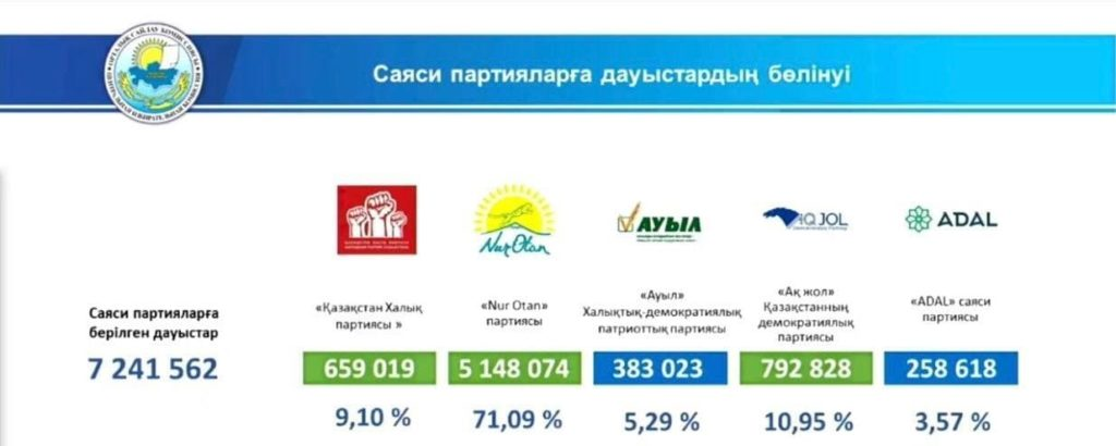 Результаты выборов в Мажилис