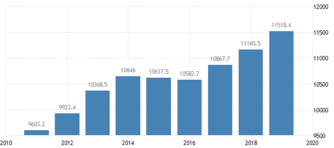ВВП Казахстана
