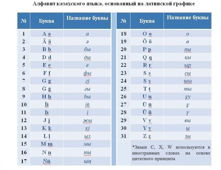 Новая версия казахского алфавита на латинице