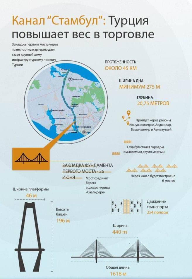 В Турции начинают строить канал «Стамбул»
